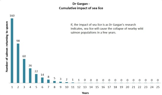 Gargan cumulative impact sea lice